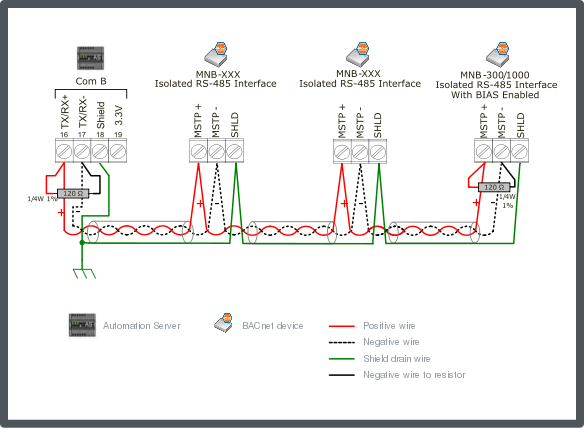 mnb configuration 5 single end point bias mnb device provided source rh help sbo schneider electric com